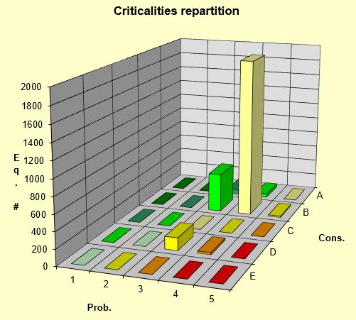 RBI Chart